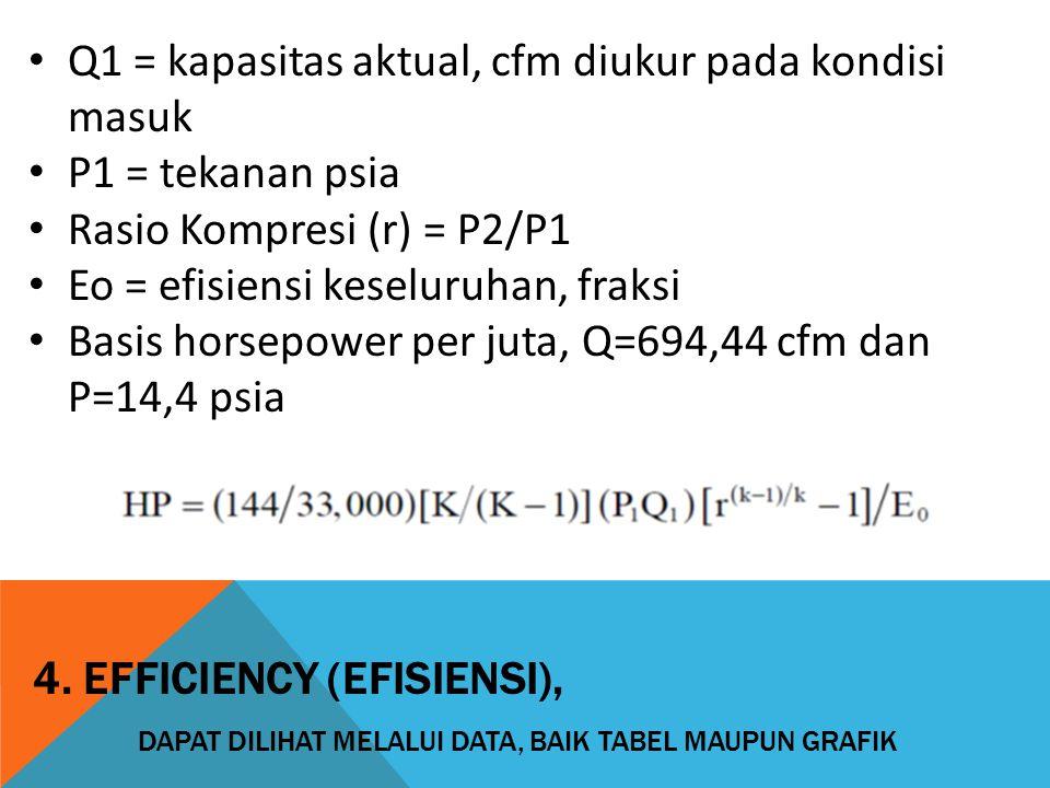 Q1 = kapasitas aktual, cfm diukur pada kondisi masuk