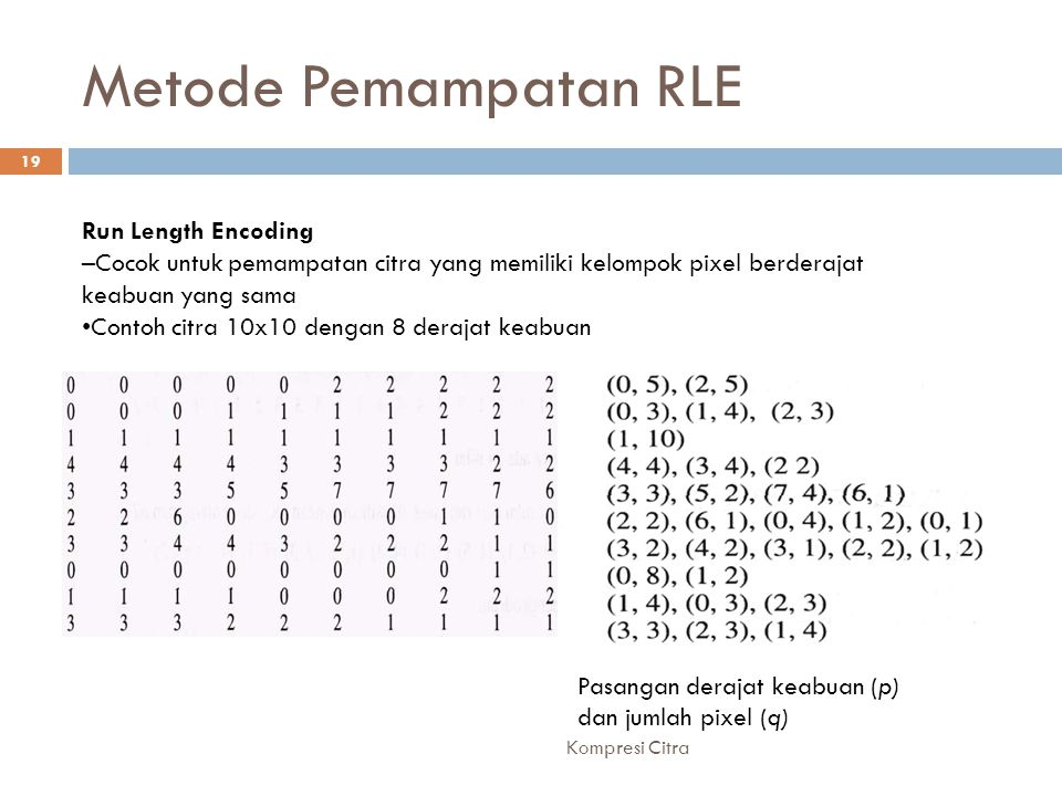Metode Pemampatan RLE Run Length Encoding