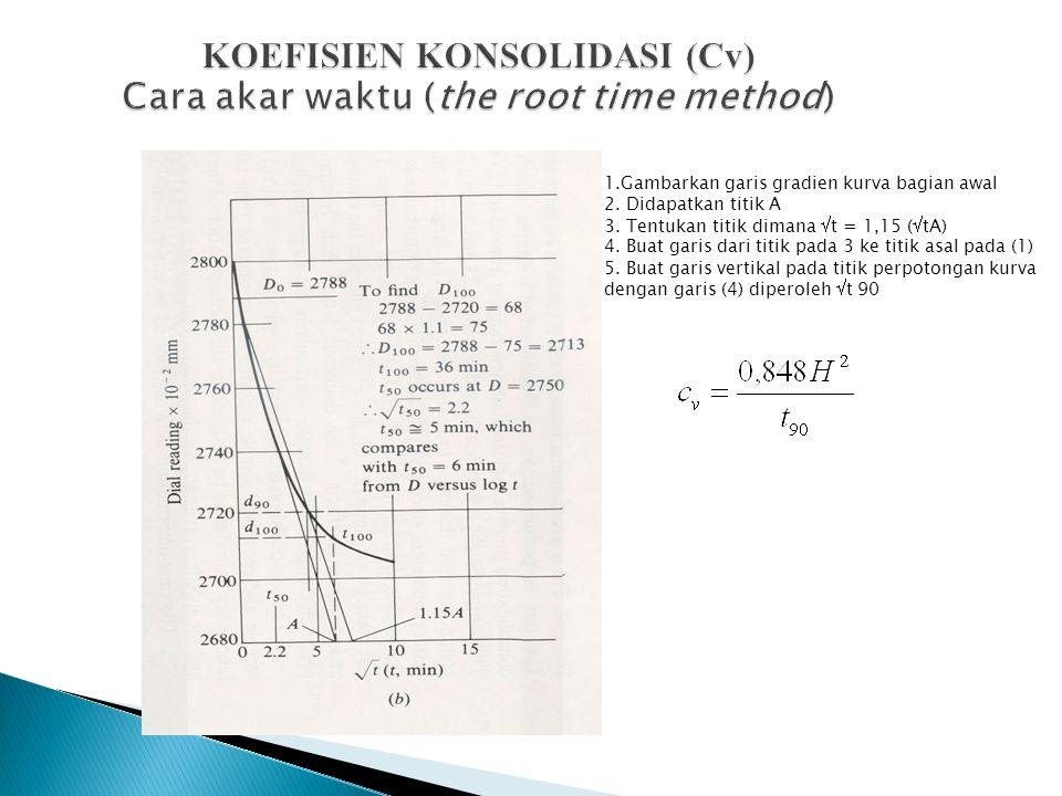KOEFISIEN KONSOLIDASI (Cv) Cara akar waktu (the root time method)