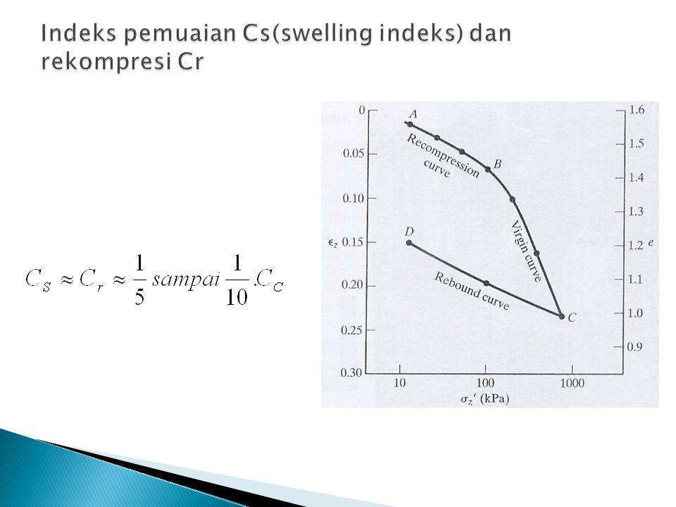 Indeks pemuaian Cs(swelling indeks) dan rekompresi Cr