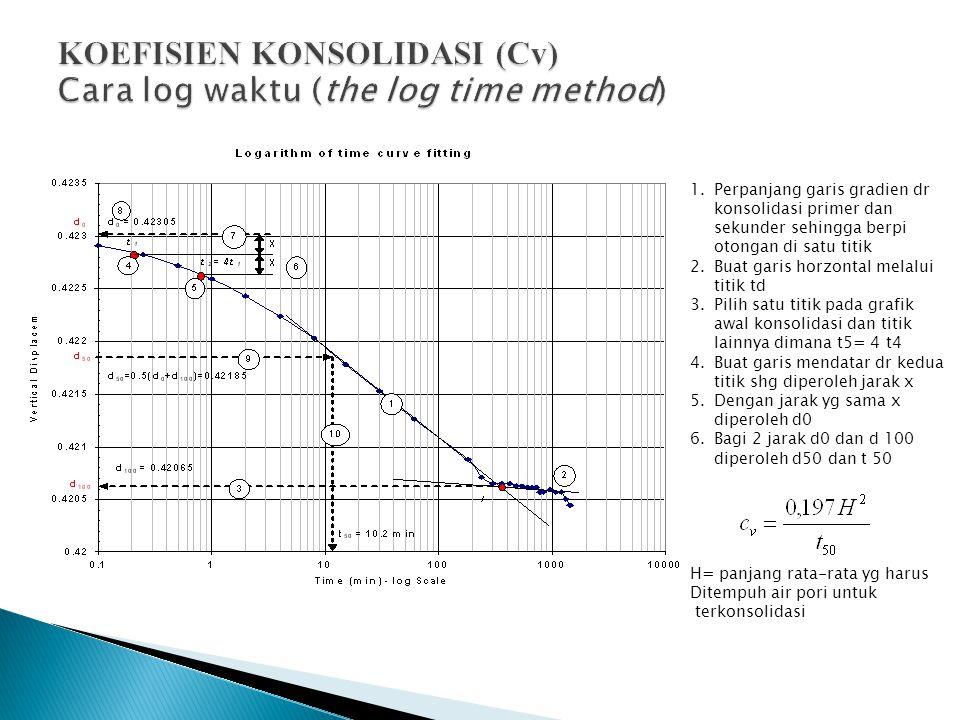 KOEFISIEN KONSOLIDASI (Cv) Cara log waktu (the log time method)