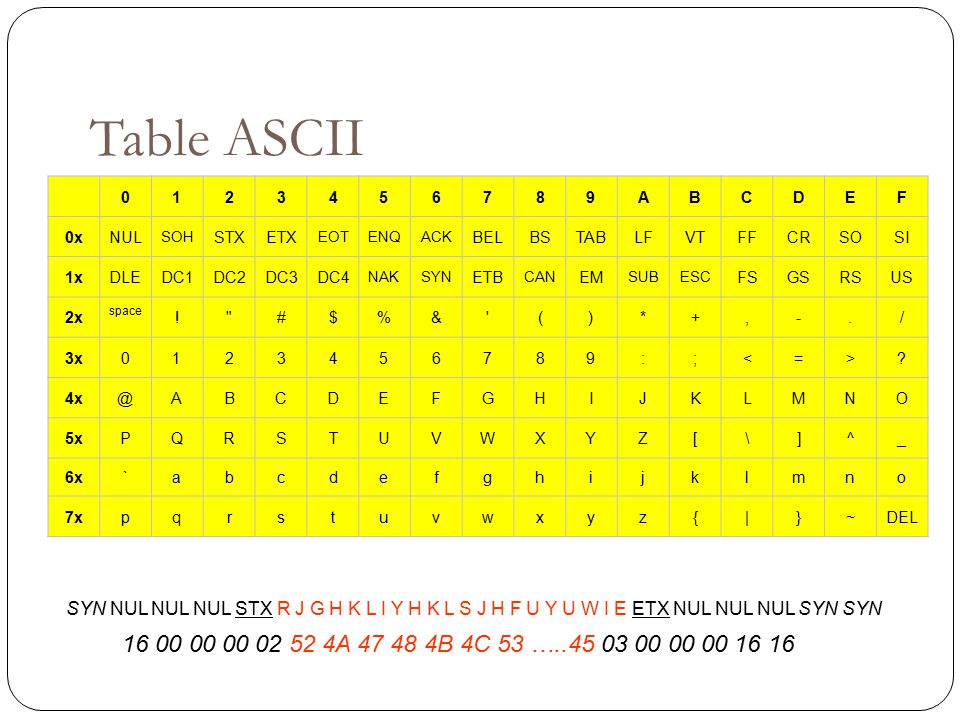 Table ASCII 1. 2. 3. 4. 5. 6. 7. 8. 9. A. B. C. D. E. F. 0x. NUL. SOH. STX. ETX.