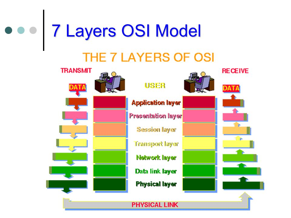 7 Layers OSI Model