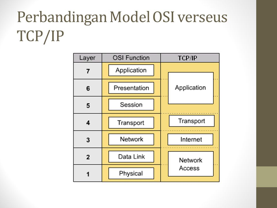 Perbandingan Model OSI verseus TCP/IP