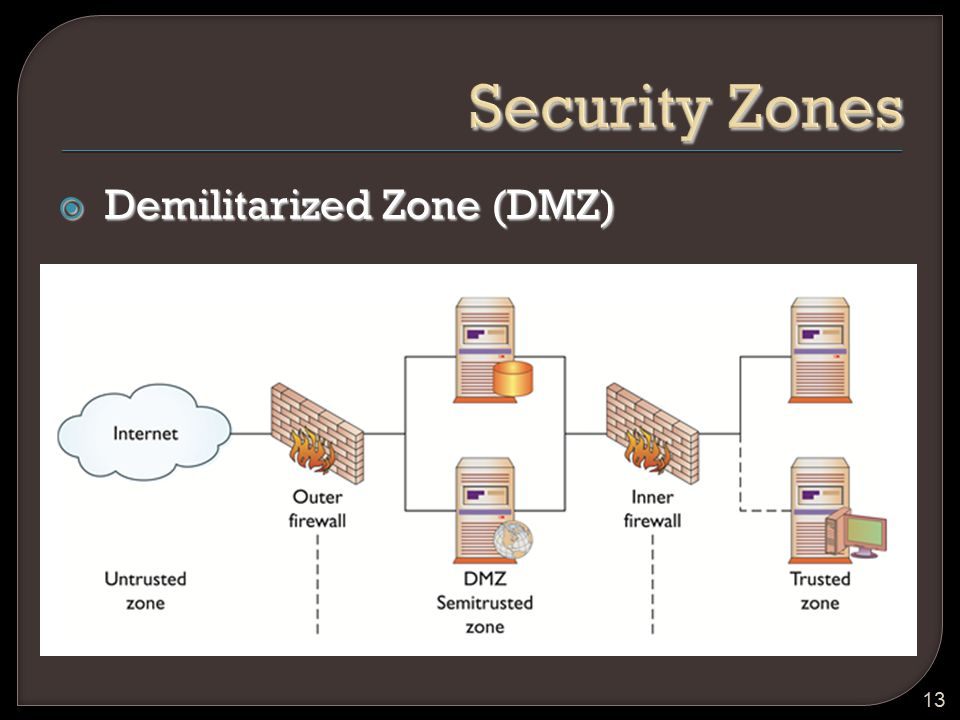 Security Zones Demilitarized Zone (DMZ)