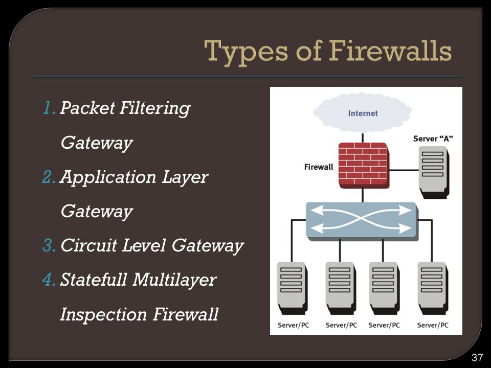 Types of Firewalls Packet Filtering Gateway Application Layer Gateway