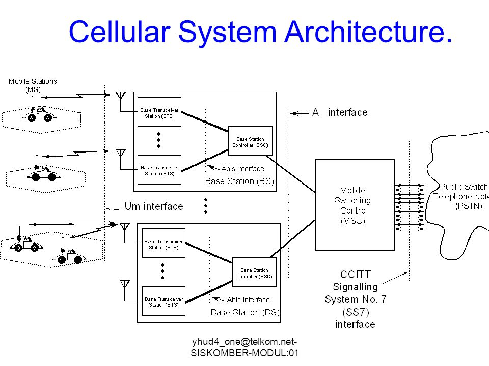 Cellular System Architecture.