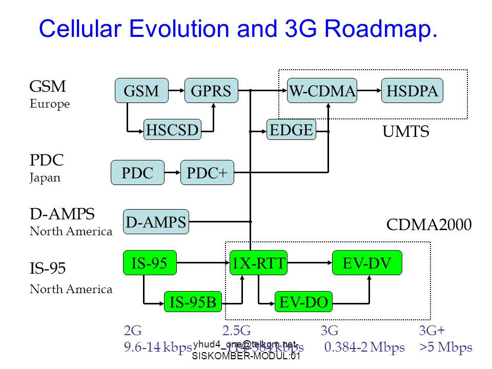 Cellular Evolution and 3G Roadmap.