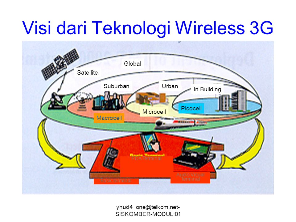 Visi dari Teknologi Wireless 3G
