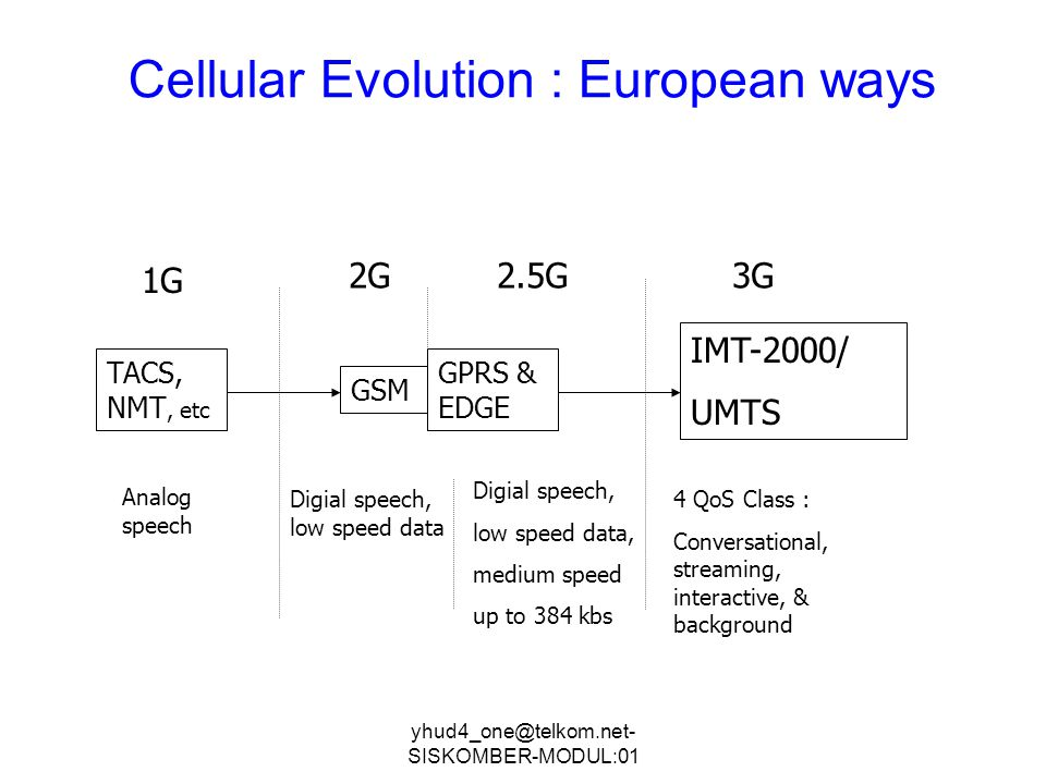 Cellular Evolution : European ways