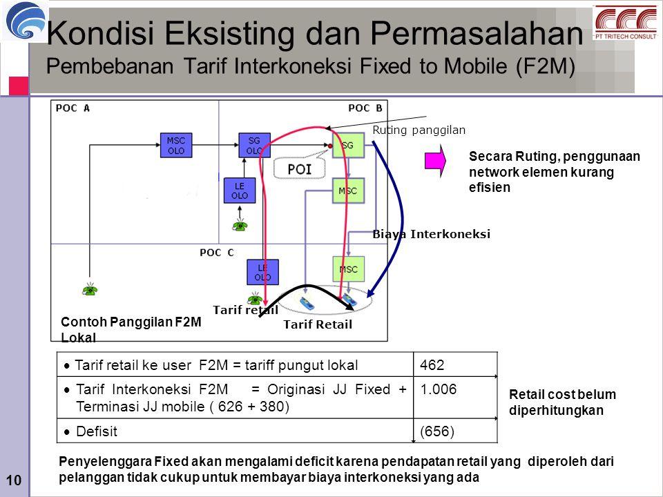 Kondisi Eksisting dan Permasalahan Pembebanan Tarif Interkoneksi Fixed to Mobile (F2M)