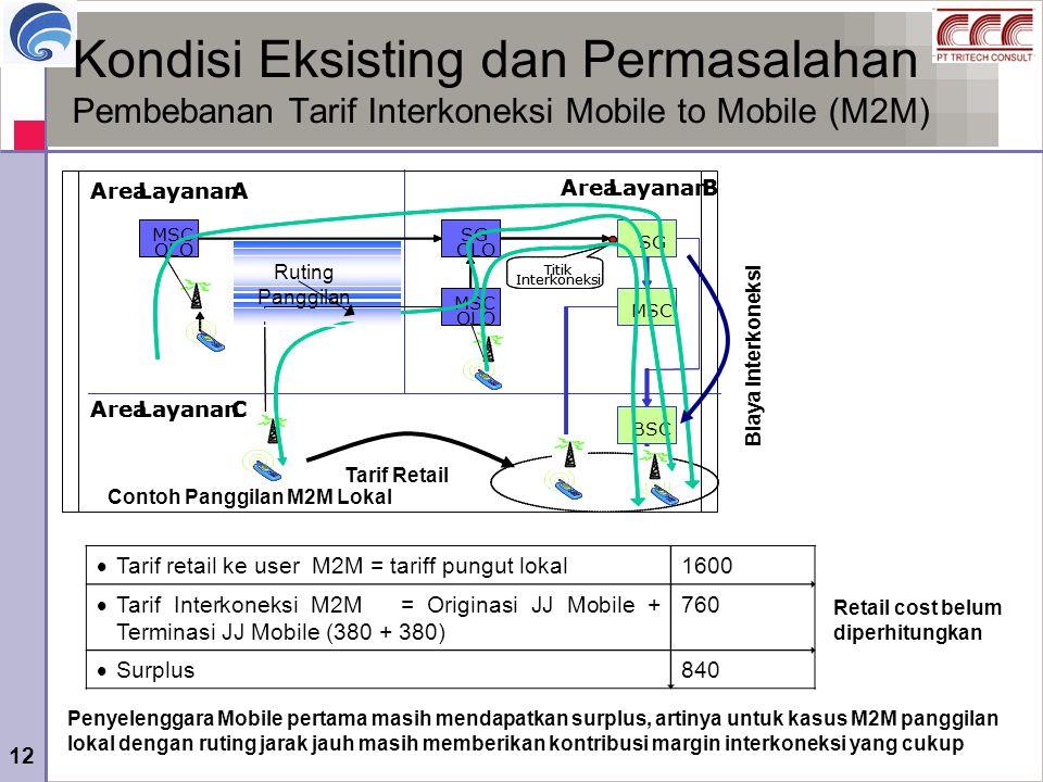 Contoh Panggilan M2M Lokal