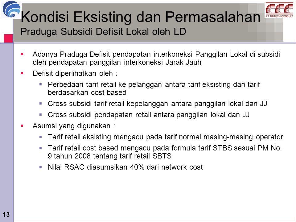 Kondisi Eksisting dan Permasalahan Praduga Subsidi Defisit Lokal oleh LD