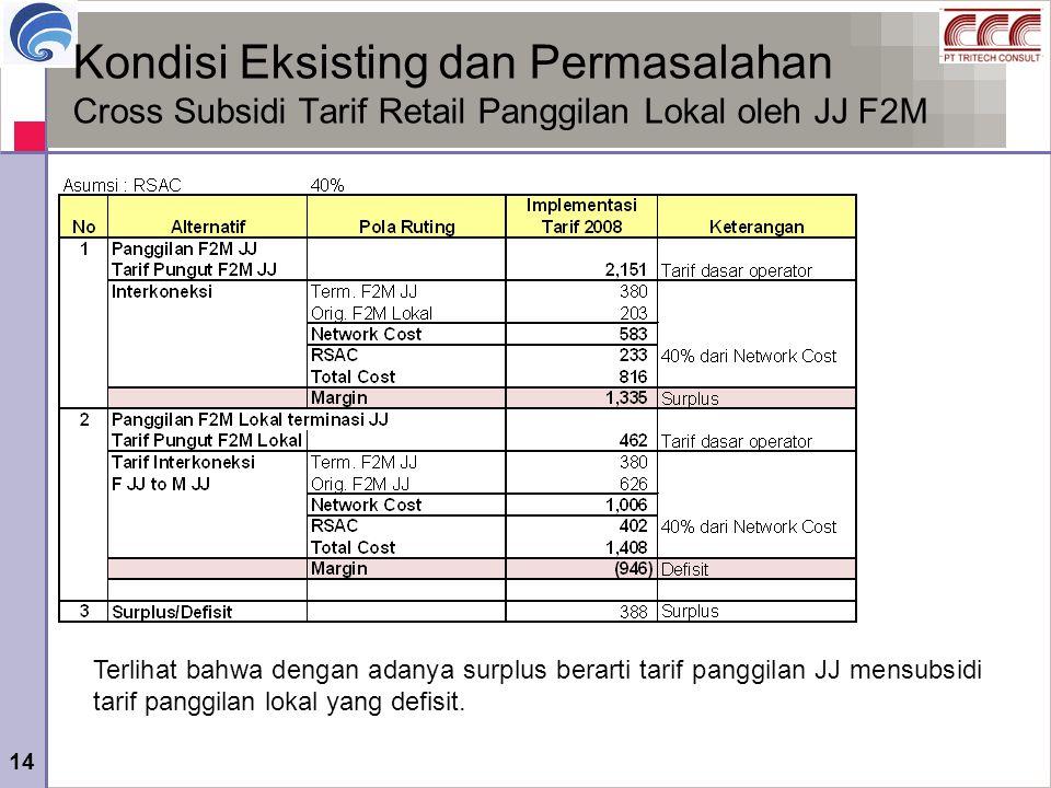 Kondisi Eksisting dan Permasalahan Cross Subsidi Tarif Retail Panggilan Lokal oleh JJ F2M