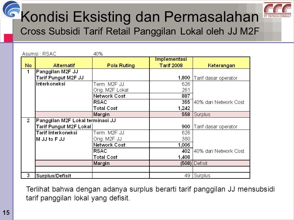 Kondisi Eksisting dan Permasalahan Cross Subsidi Tarif Retail Panggilan Lokal oleh JJ M2F