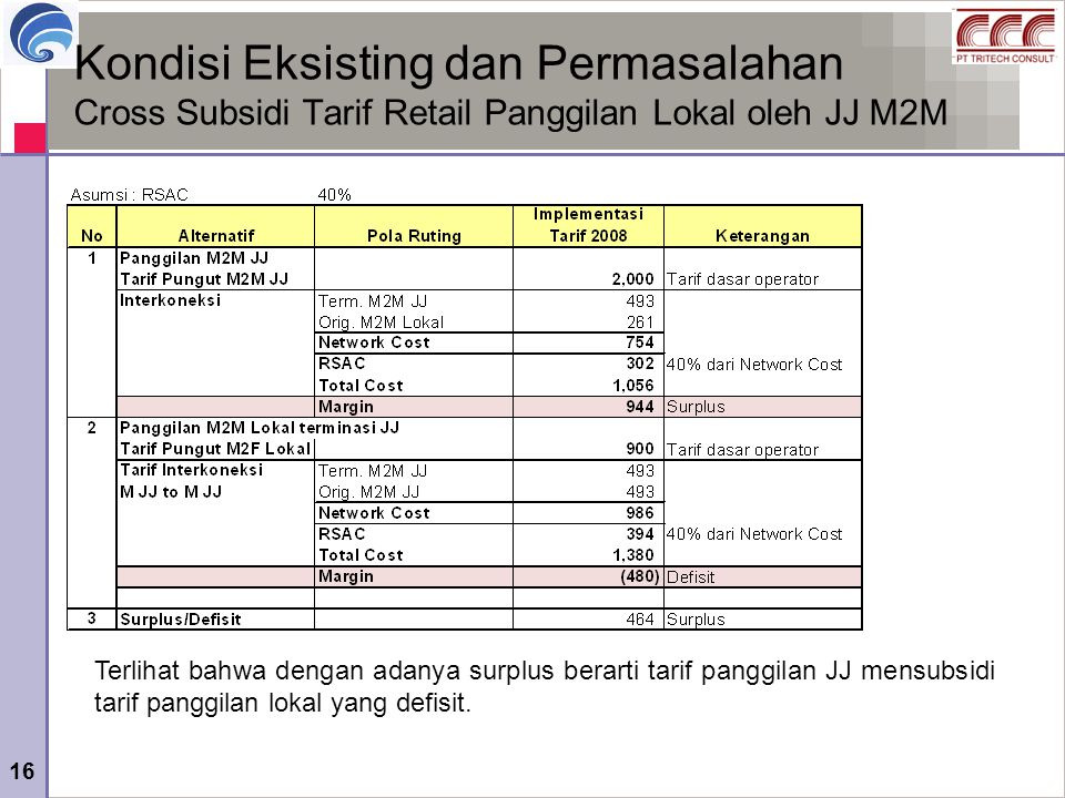 Kondisi Eksisting dan Permasalahan Cross Subsidi Tarif Retail Panggilan Lokal oleh JJ M2M
