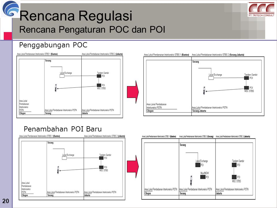 Rencana Regulasi Rencana Pengaturan POC dan POI