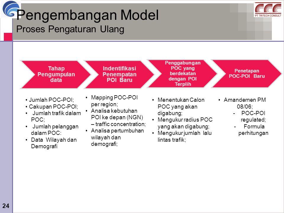 Pengembangan Model Proses Pengaturan Ulang Tahap Pengumpulan data