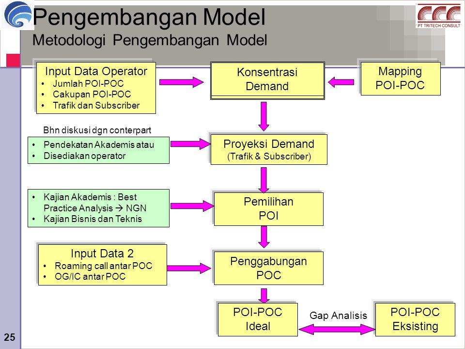 Pengembangan Model Metodologi Pengembangan Model