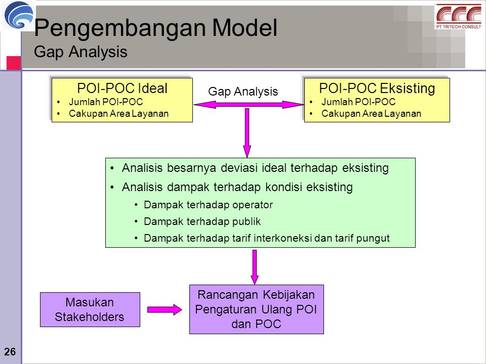 Pengembangan Model Gap Analysis