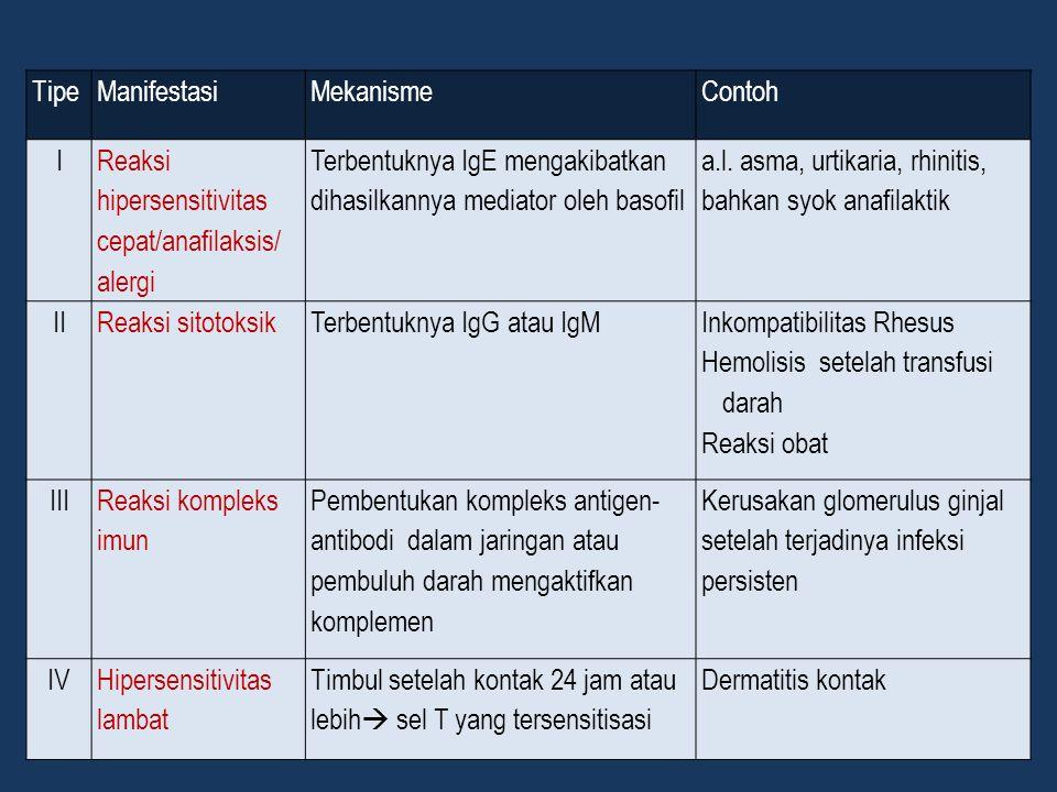 Tipe Manifestasi. Mekanisme. Contoh. I. Reaksi hipersensitivitas cepat/anafilaksis/ alergi.