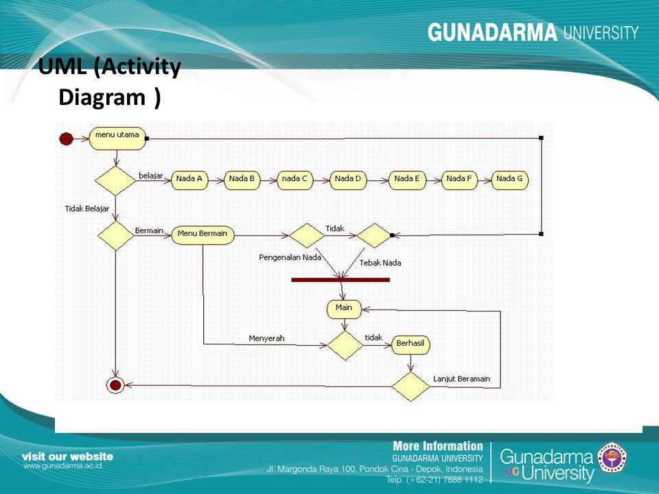UML (Activity Diagram )