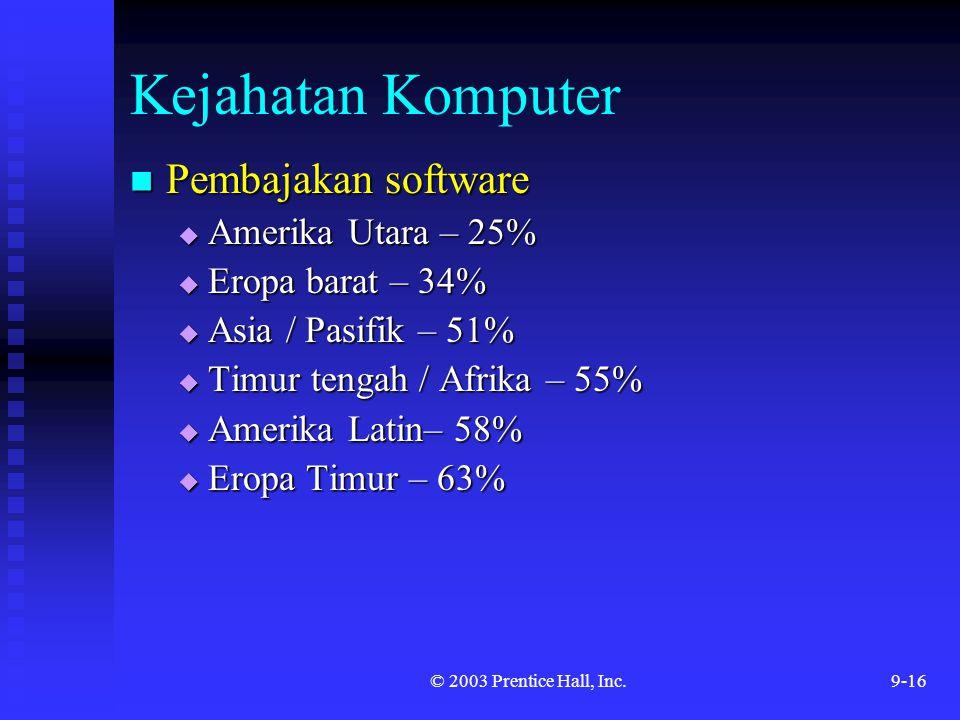 Kejahatan Komputer Pembajakan software Amerika Utara – 25%