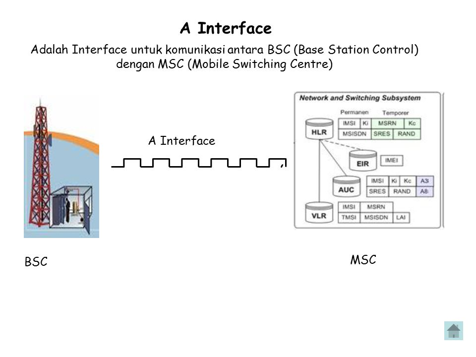 A Interface Adalah Interface untuk komunikasi antara BSC (Base Station Control) dengan MSC (Mobile Switching Centre)
