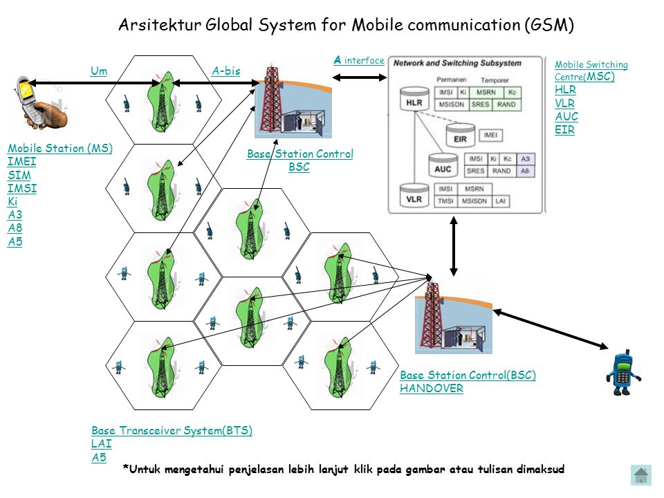 Arsitektur Global System for Mobile communication (GSM)