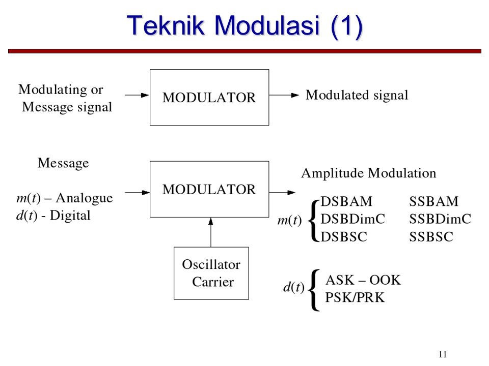 Teknik Modulasi (1)