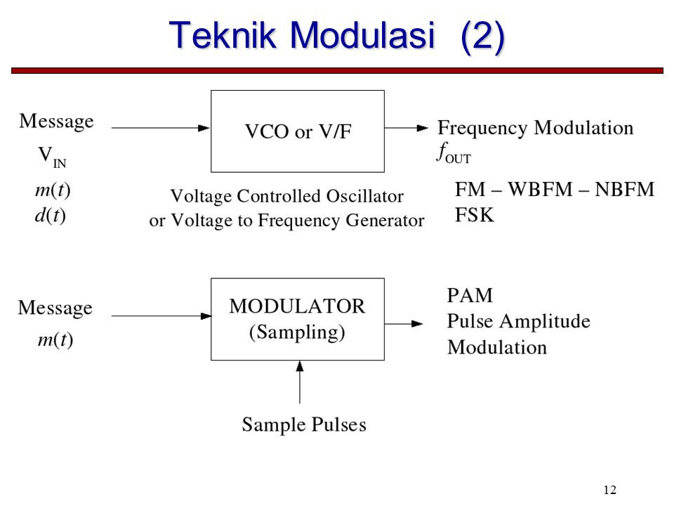 Teknik Modulasi (2)