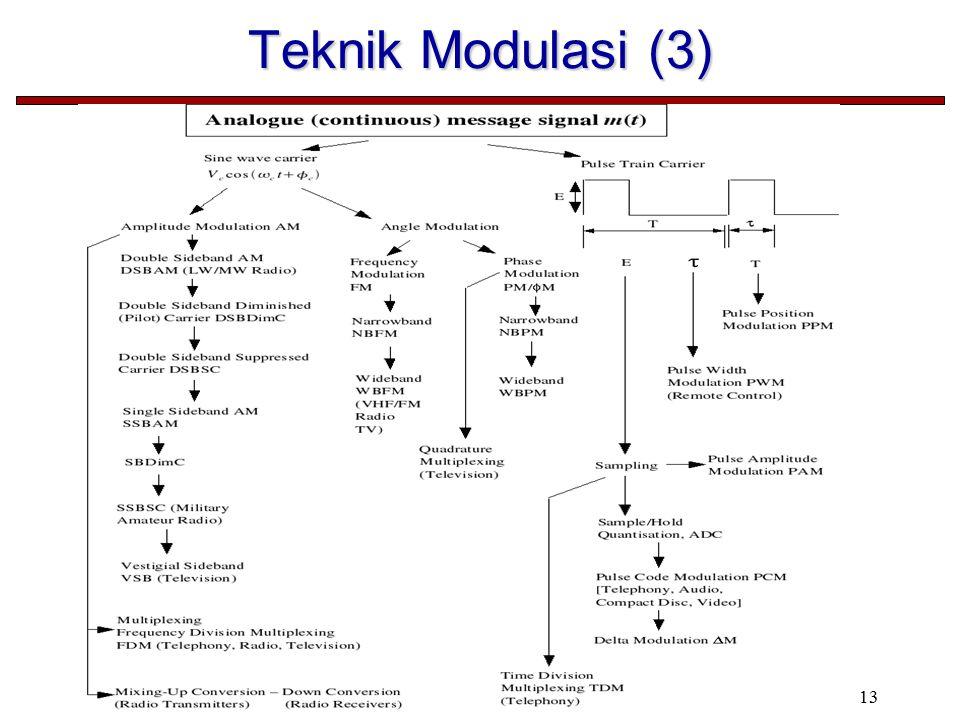 Teknik Modulasi (3)
