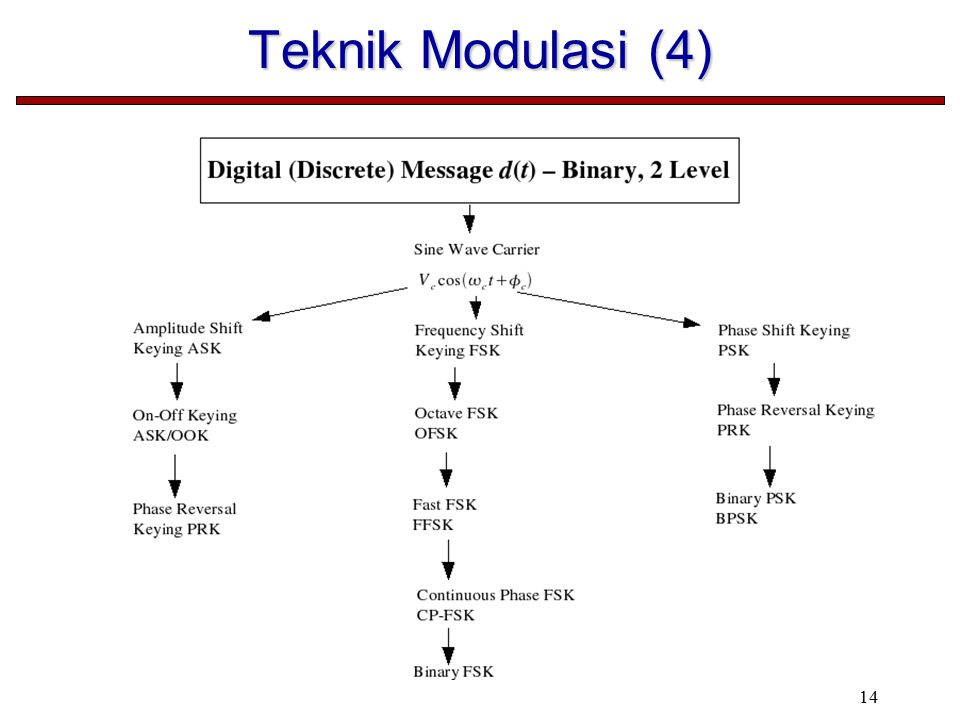 Teknik Modulasi (4)