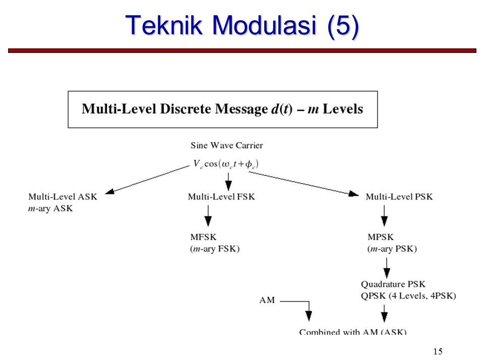 Teknik Modulasi (5)