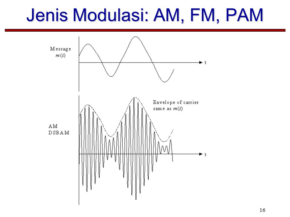 Jenis Modulasi: AM, FM, PAM