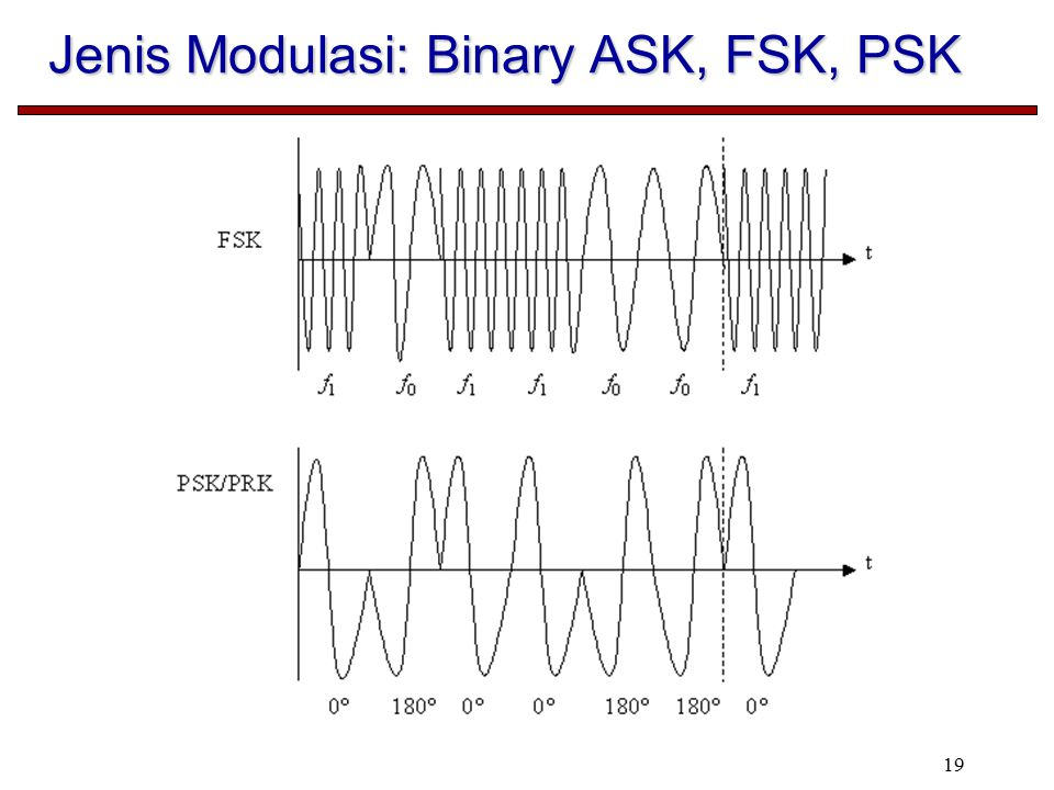 Jenis Modulasi: Binary ASK, FSK, PSK
