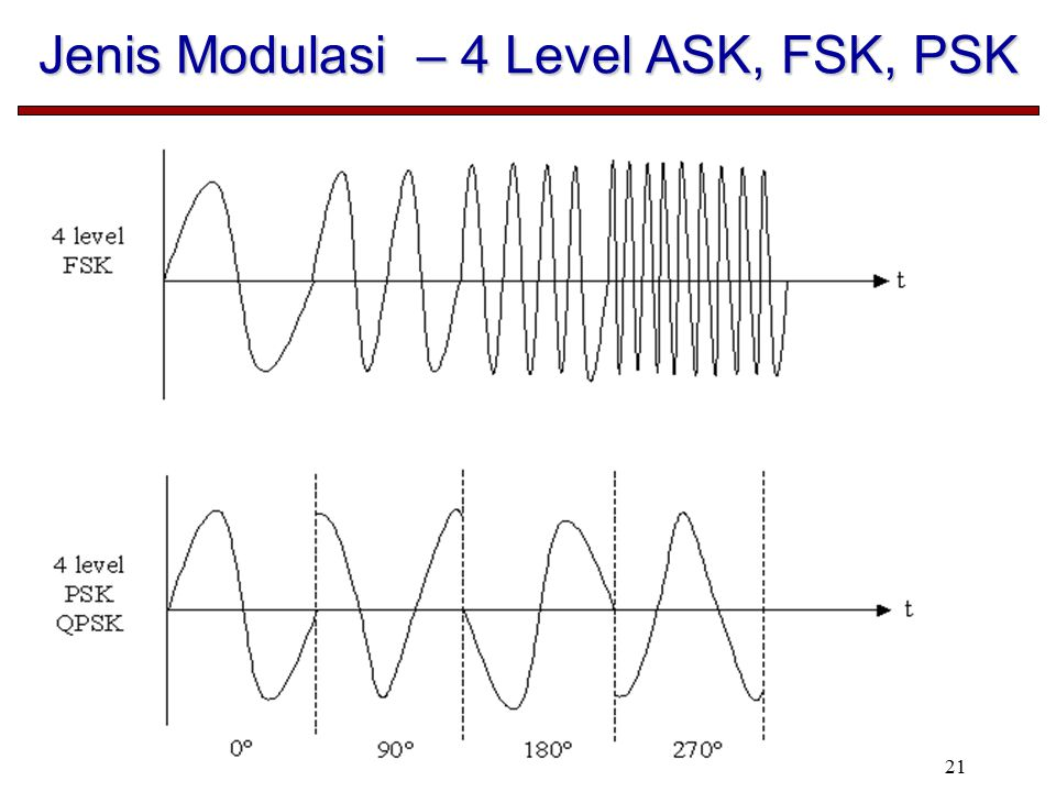 Jenis Modulasi – 4 Level ASK, FSK, PSK
