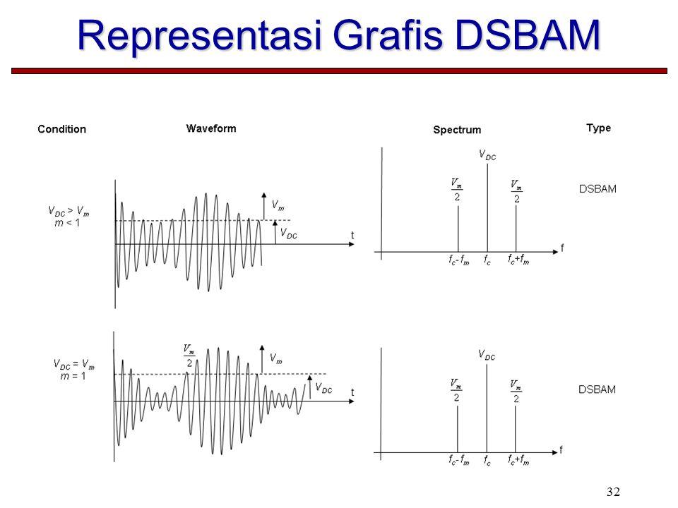 Representasi Grafis DSBAM