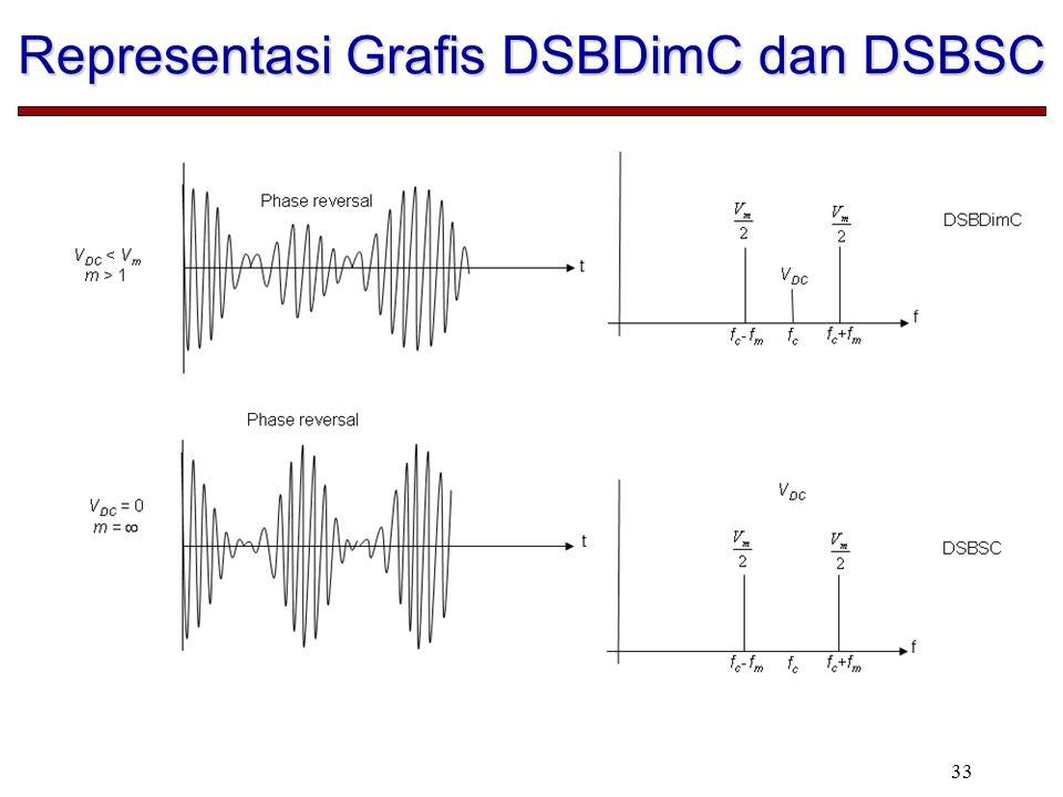 Representasi Grafis DSBDimC dan DSBSC