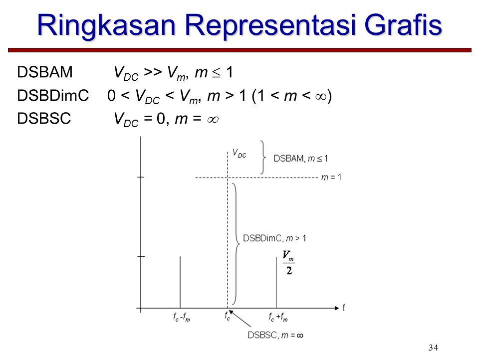 Ringkasan Representasi Grafis