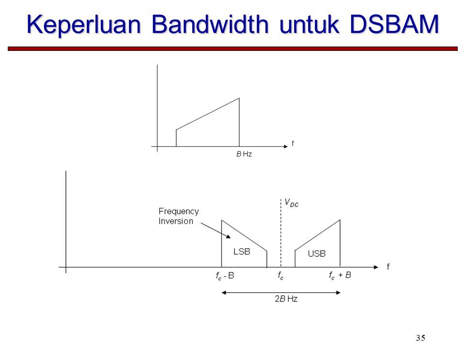 Keperluan Bandwidth untuk DSBAM