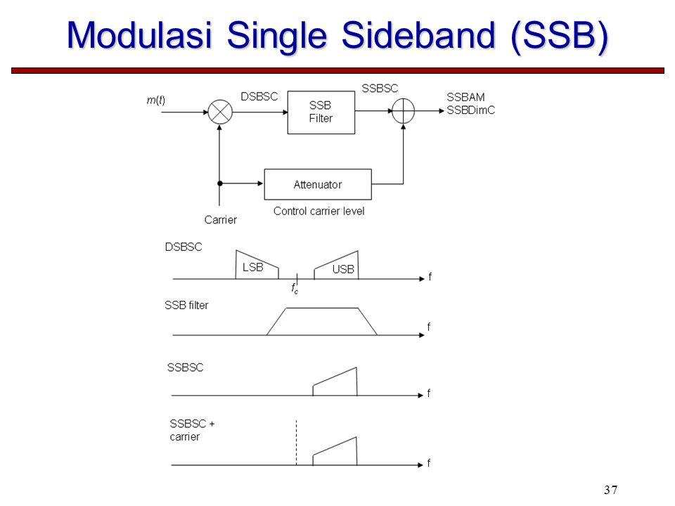 Modulasi Single Sideband (SSB)