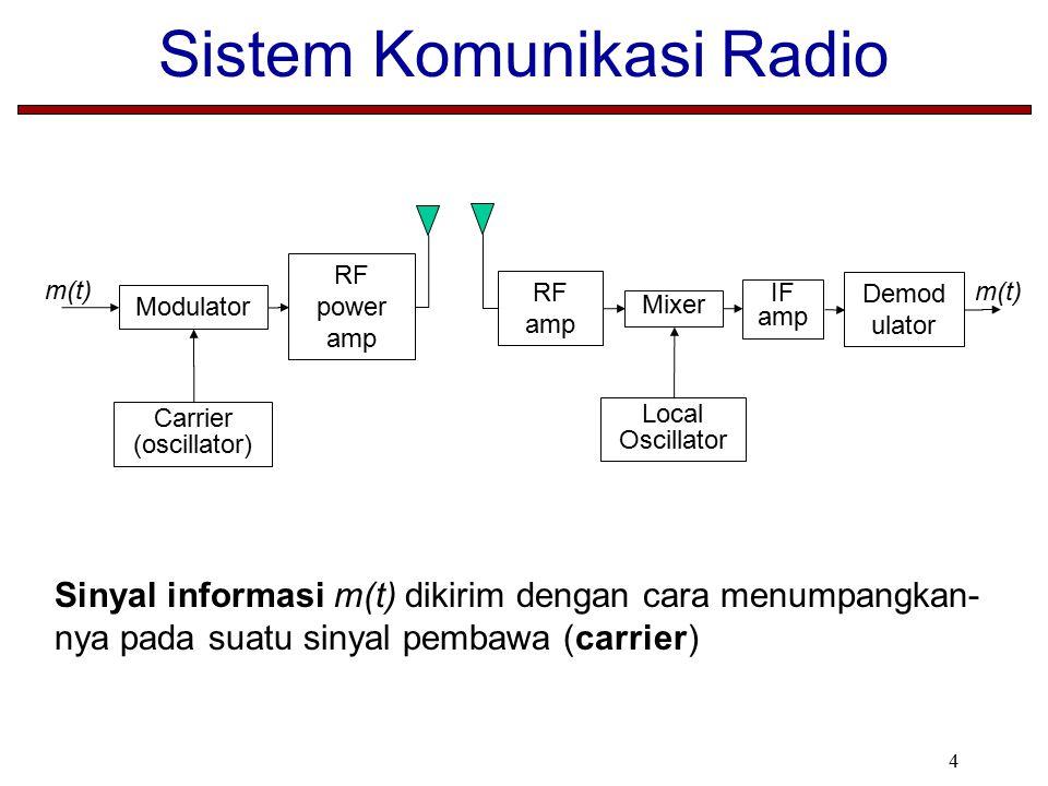 Sistem Komunikasi Radio