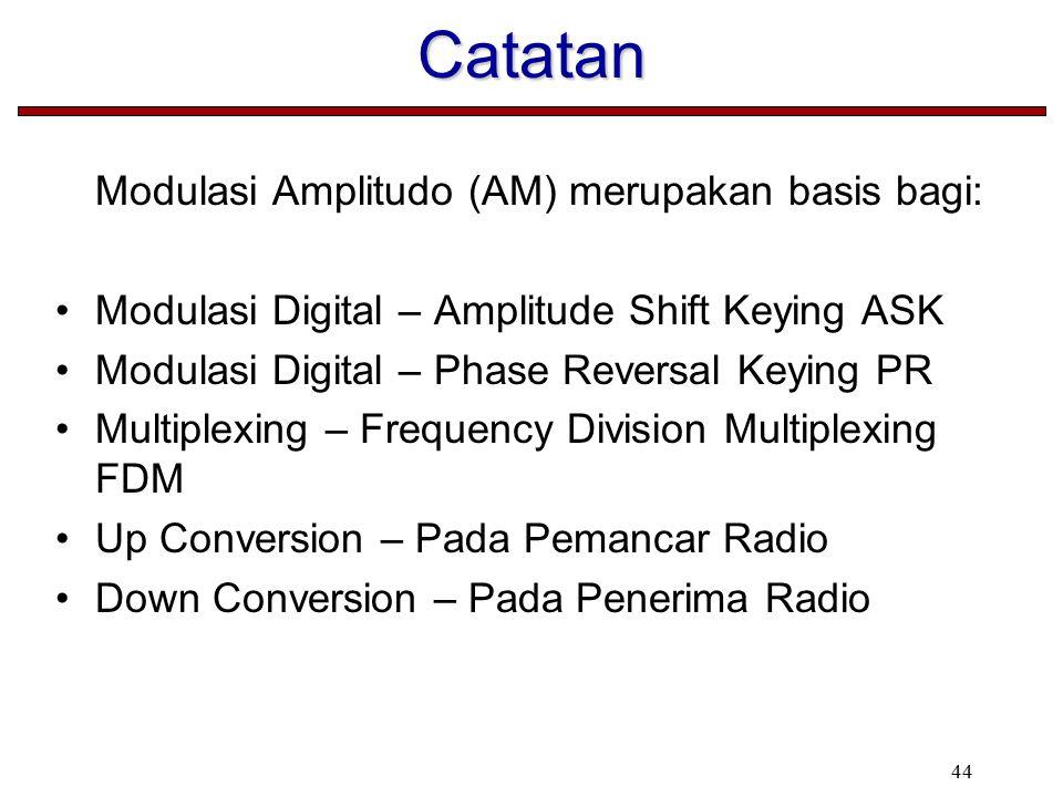 Catatan Modulasi Amplitudo (AM) merupakan basis bagi: