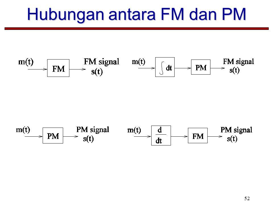 Hubungan antara FM dan PM