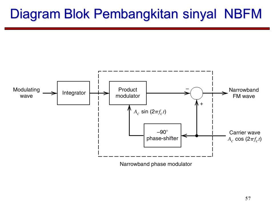 Diagram Blok Pembangkitan sinyal NBFM