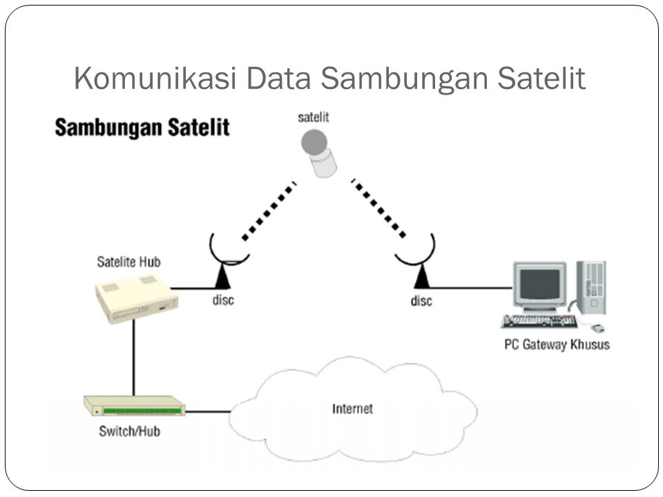 Komunikasi Data Sambungan Satelit