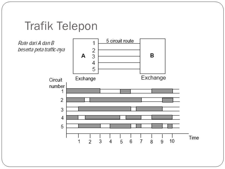 Trafik Telepon