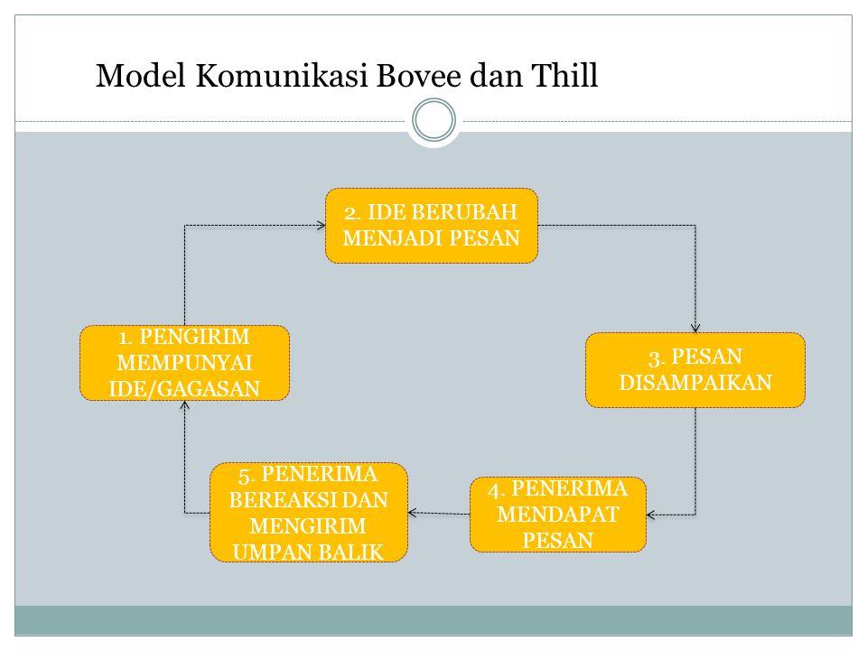 Model Komunikasi Bovee dan Thill