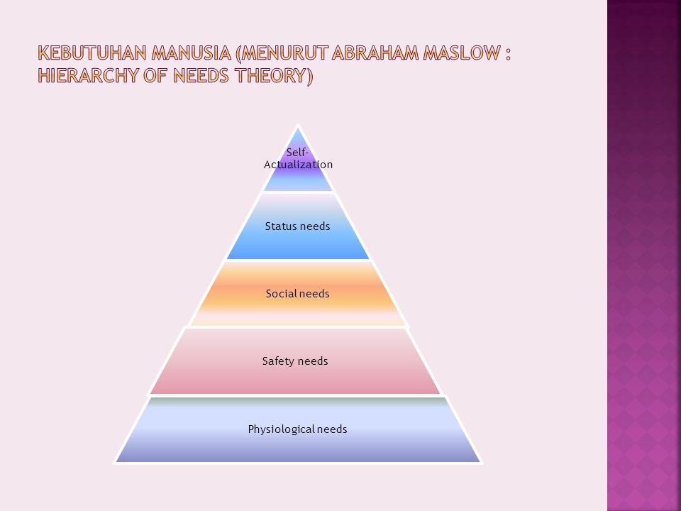 Kebutuhan manusia (menurut Abraham Maslow : Hierarchy of Needs Theory)